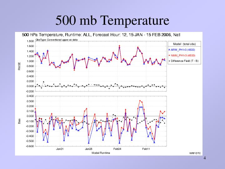 500 mb Temperature