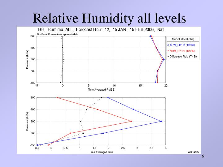 Relative Humidity all levels