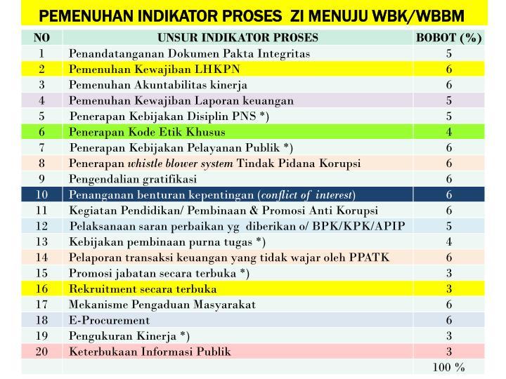 PEMENUHAN INDIKATOR PROSES  ZI MENUJU WBK/WBBM