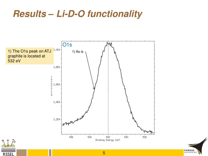 Results – Li-D-O functionality