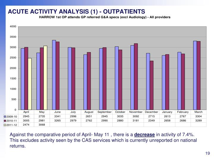 ACUTE ACTIVITY ANALYSIS (1) - OUTPATIENTS