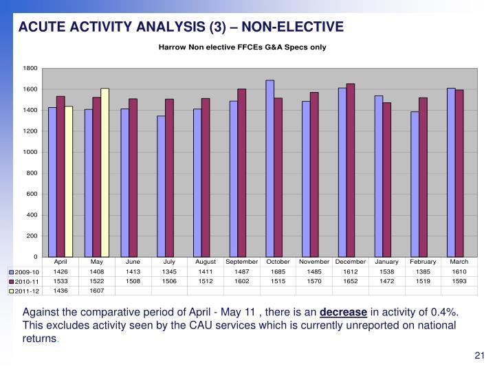ACUTE ACTIVITY ANALYSIS (3) – NON-ELECTIVE