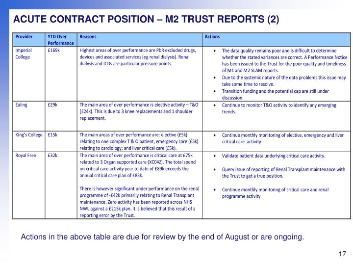 ACUTE CONTRACT POSITION – M2 TRUST REPORTS (2)