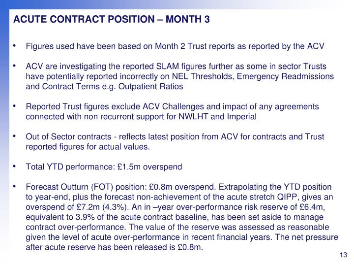 ACUTE CONTRACT POSITION – MONTH 3