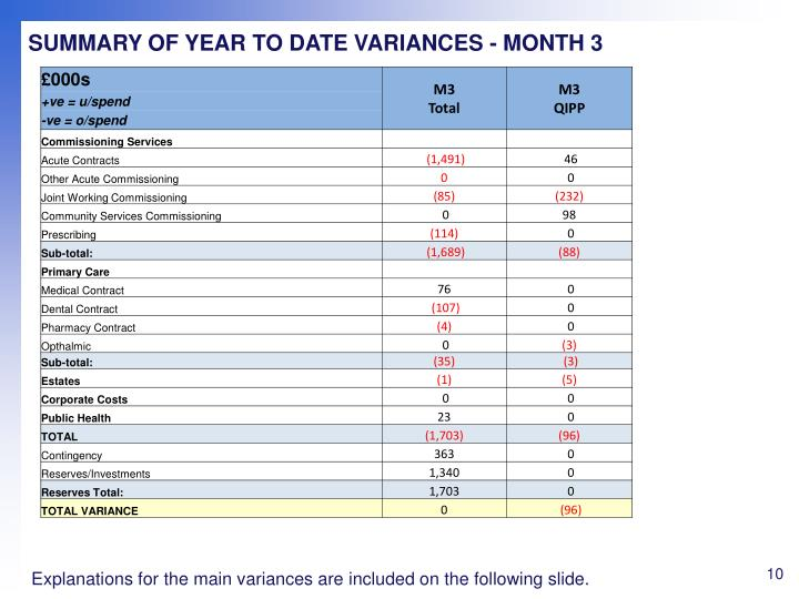 SUMMARY OF YEAR TO DATE VARIANCES - MONTH 3
