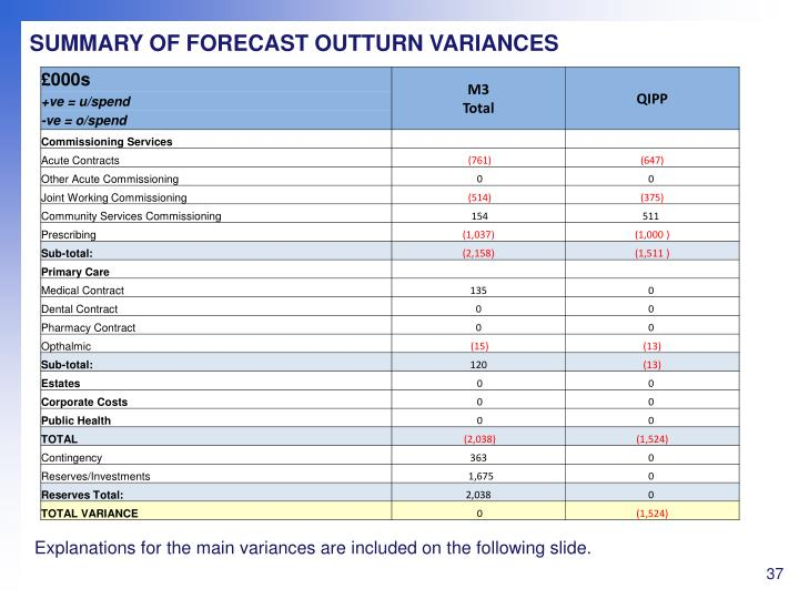 SUMMARY OF FORECAST OUTTURN VARIANCES
