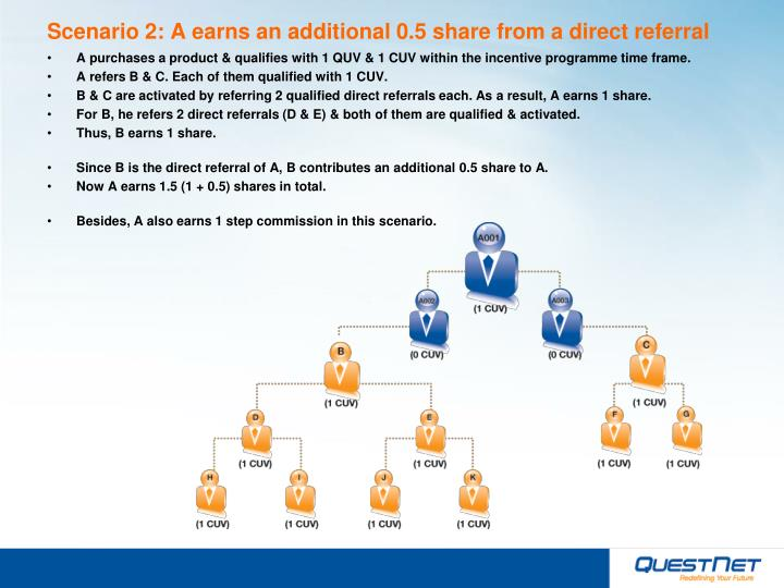 Scenario 2 a earns an additional 0 5 share from a direct referral