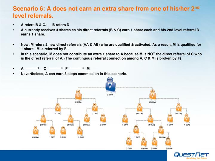 Scenario 6: A does not earn an extra share from one of his/her 2