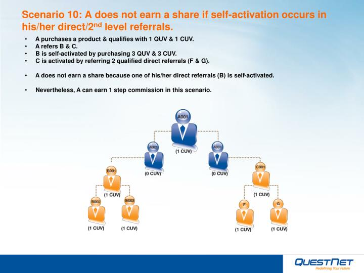 Scenario 10: A does not earn a share if self-activation occurs in his/her direct/2