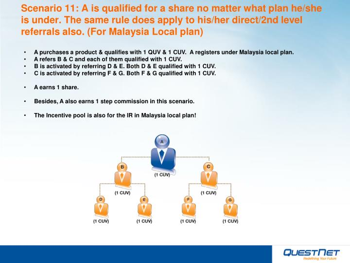 Scenario 11: A is qualified for a share no matter what plan he/she is under. The same rule does apply to his/her direct/2nd level referrals also. (For Malaysia Local plan)