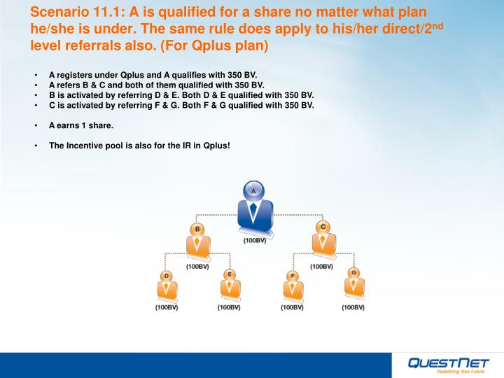 Scenario 11.1: A is qualified for a share no matter what plan he/she is under. The same rule does apply to his/her direct/2