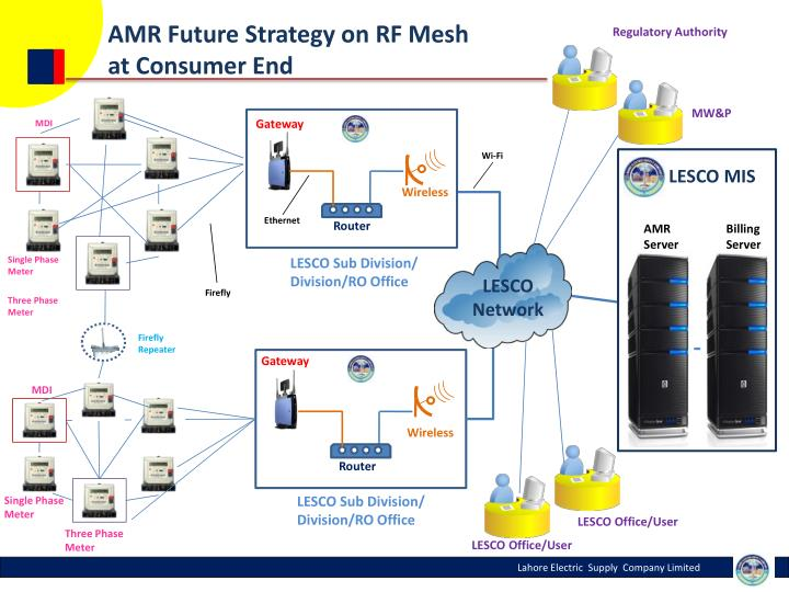 AMR Future Strategy on RF Mesh
