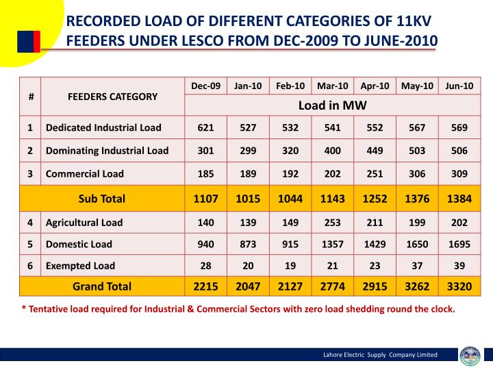 RECORDED LOAD OF DIFFERENT CATEGORIES OF 11KV FEEDERS UNDER LESCO FROM DEC-2009 TO JUNE-2010