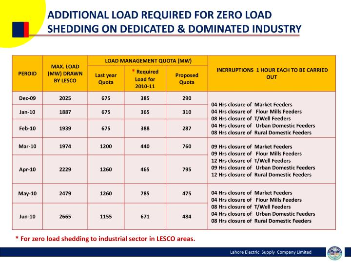 ADDITIONAL LOAD REQUIRED FOR ZERO LOAD SHEDDING ON DEDICATED & DOMINATED INDUSTRY