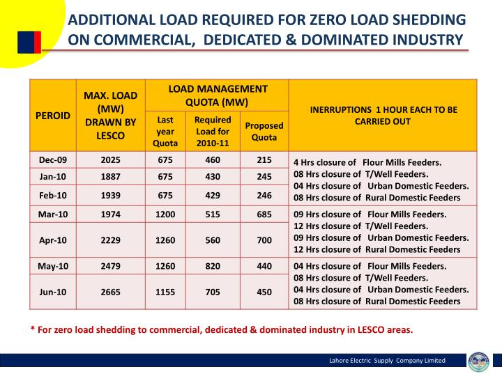 ADDITIONAL LOAD REQUIRED FOR ZERO LOAD SHEDDING ON COMMERCIAL,  DEDICATED & DOMINATED INDUSTRY