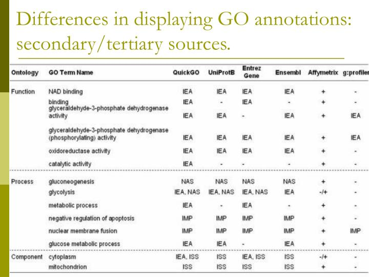Differences in displaying GO annotations: secondary/tertiary sources.