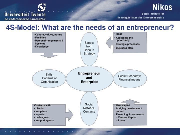 4S-Model: What are the needs of an entrepreneur?