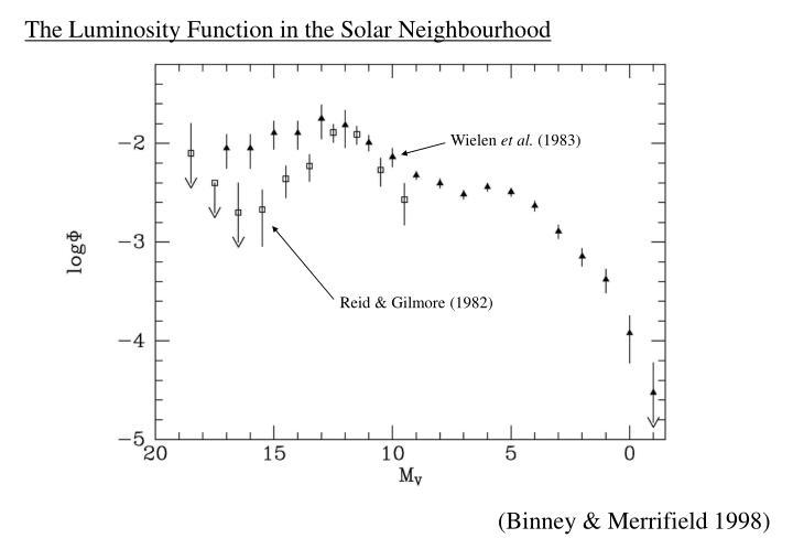 The Luminosity Function in the Solar Neighbourhood