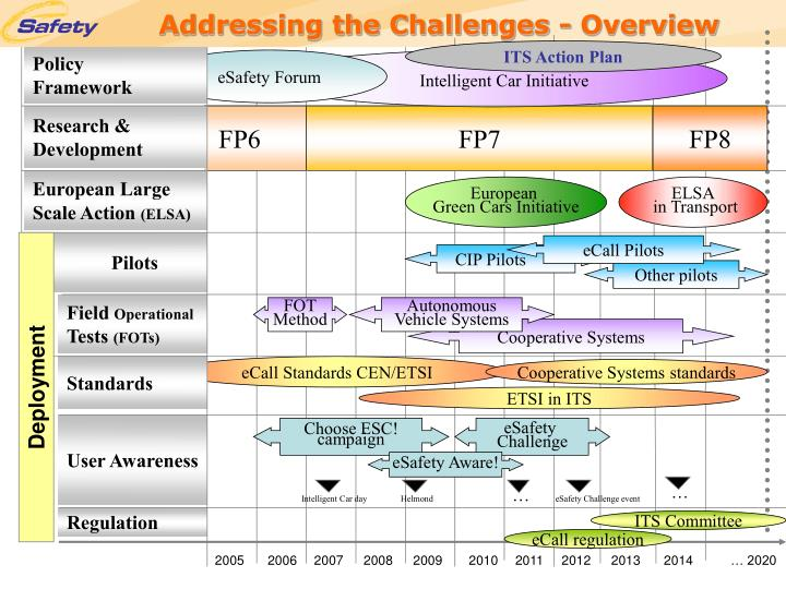 Addressing the challenges overview