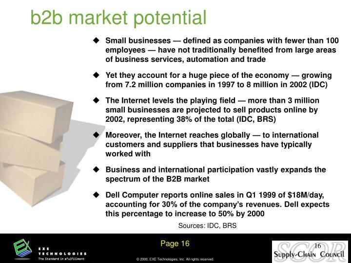 b2b market potential