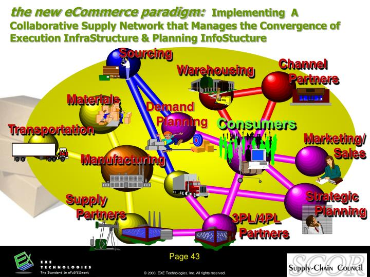 the new eCommerce paradigm: