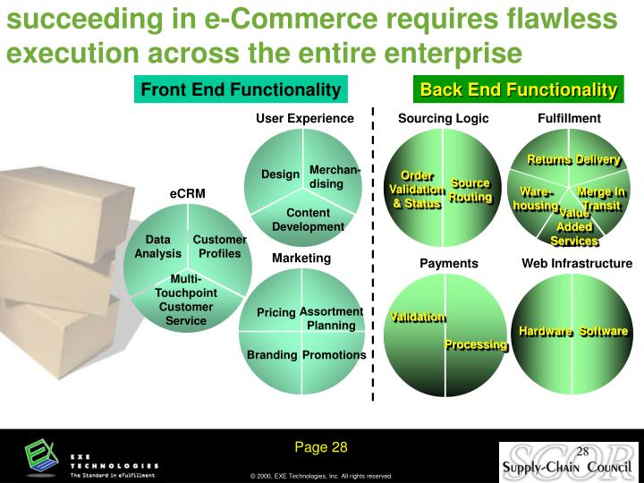 succeeding in e-Commerce requires flawless execution across the entire enterprise
