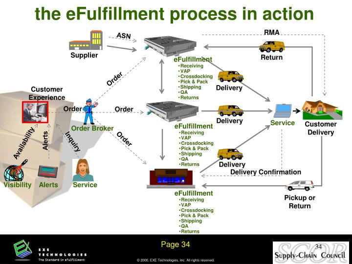 the eFulfillment process in action