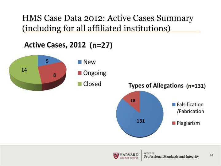 HMS Case Data 2012: Active Cases Summary