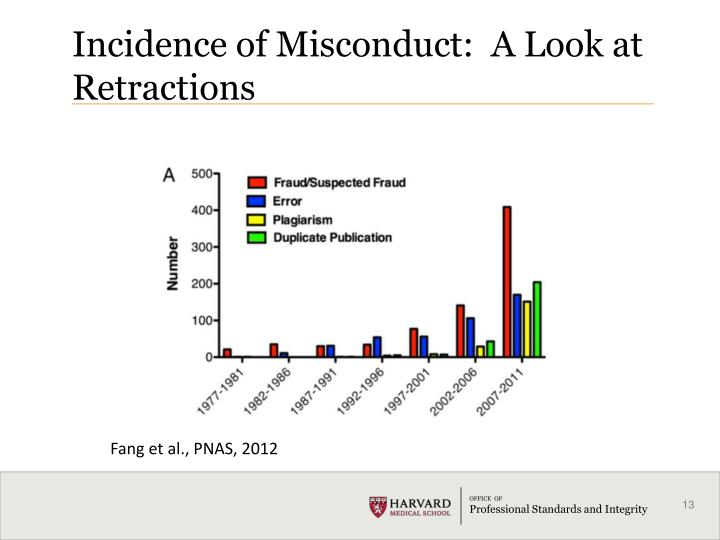 Incidence of Misconduct:  A Look at Retractions