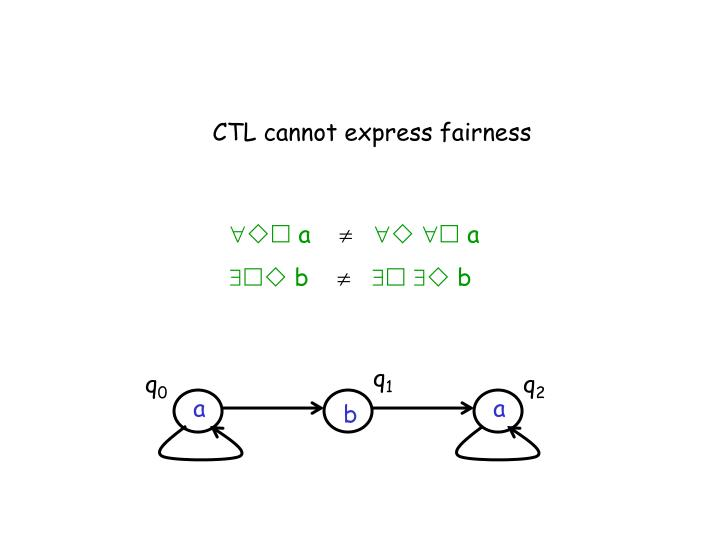 CTL cannot express fairness