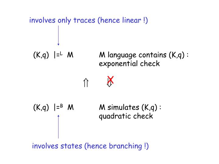 involves only traces (hence linear !)