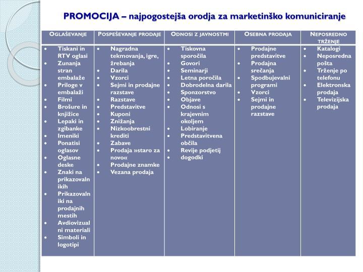 PROMOCIJA – najpogostejša orodja za marketinško komuniciranje