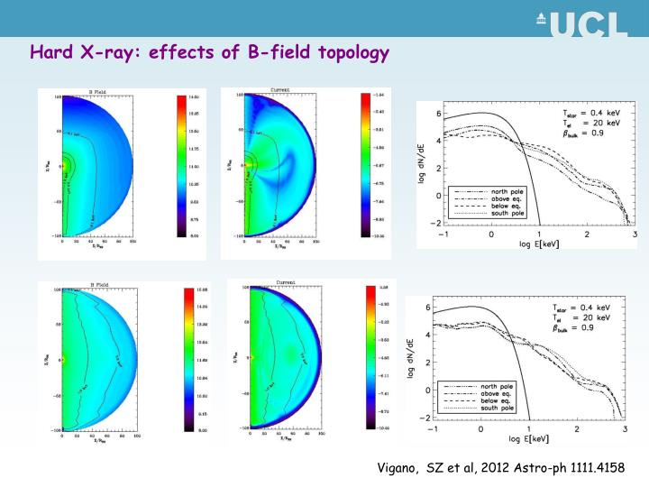 Hard X-ray: effects of B-field topology