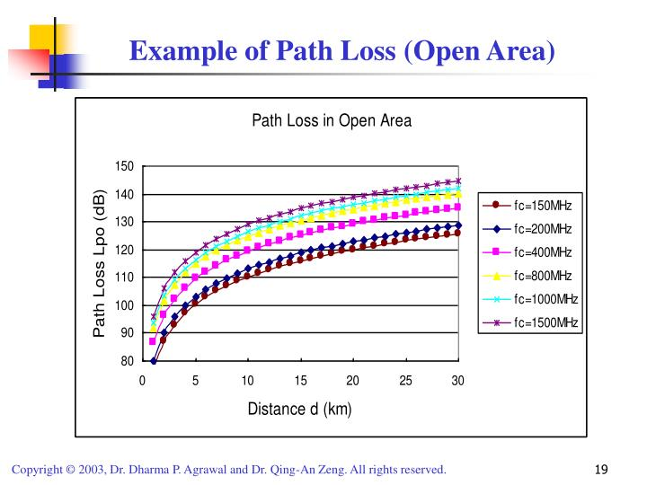 Example of Path Loss (Open Area)