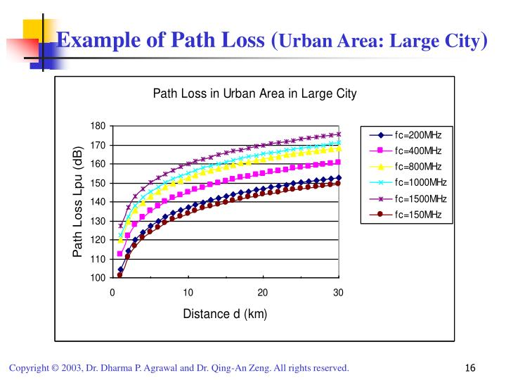 Example of Path Loss (
