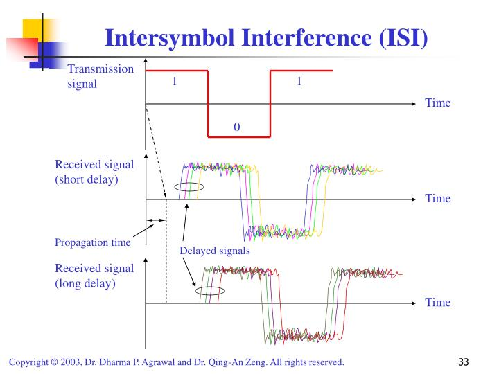 Intersymbol Interference (ISI)