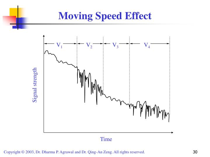 Moving Speed Effect