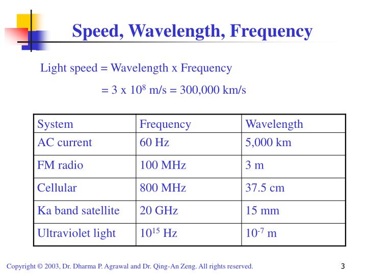 Speed wavelength frequency