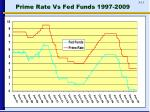 prime rate vs fed funds 1997 2009
