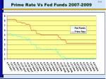 prime rate vs fed funds 2007 2009