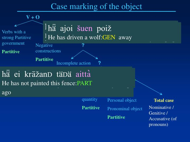 Case marking of the object