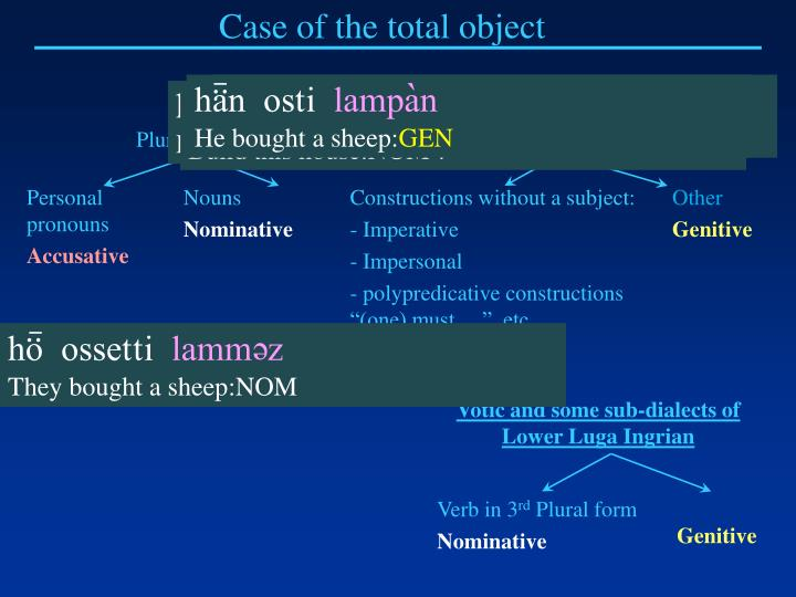 Case of the total object