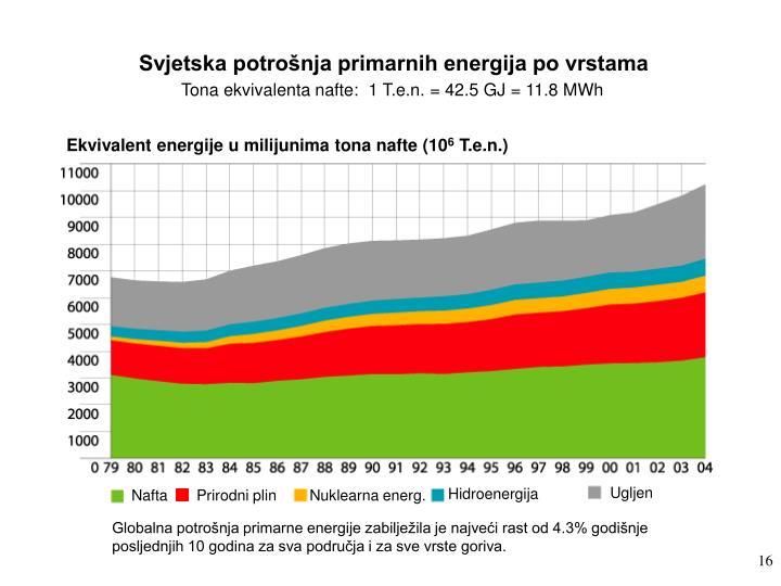 Svjetska potrošnja primarnih energija po vrstama