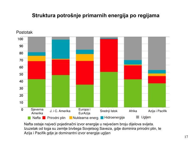 Struktura potrošnje primarnih energija po regijama