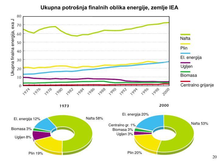 Ukupna potrošnja finalnih oblika energije, zemlje IEA