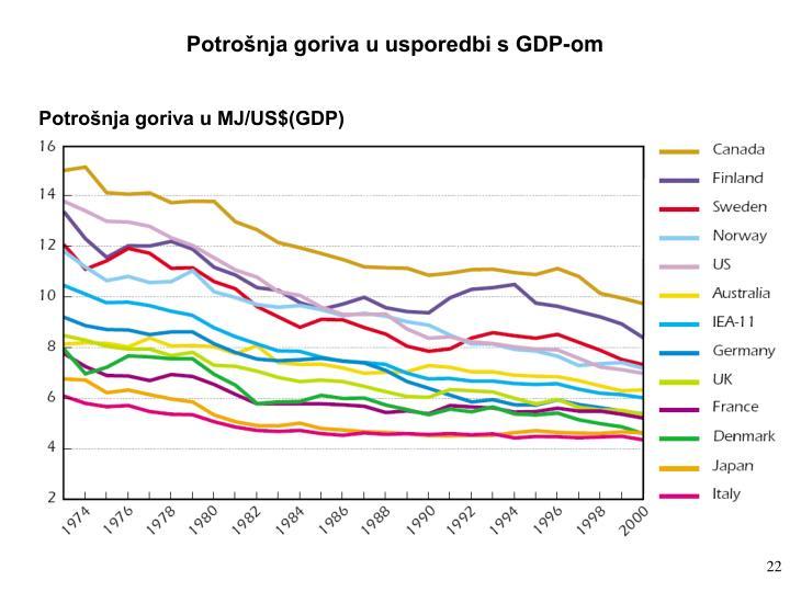 Potrošnja goriva u usporedbi s GDP-om