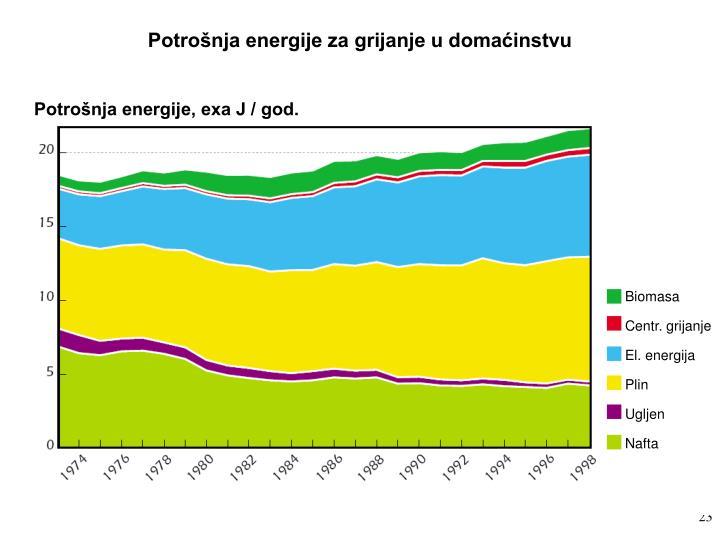 Potrošnja energije za grijanje u domaćinstvu