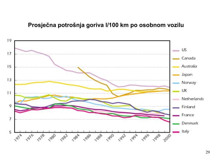 Prosječna potrošnja goriva l/100 km po osobnom vozilu