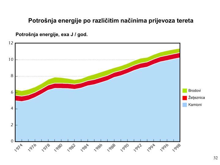 Potrošnja energije po različitim načinima prijevoza tereta