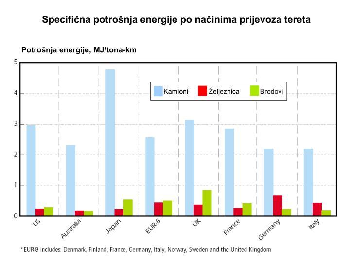 Specifična potrošnja energije po načinima prijevoza tereta